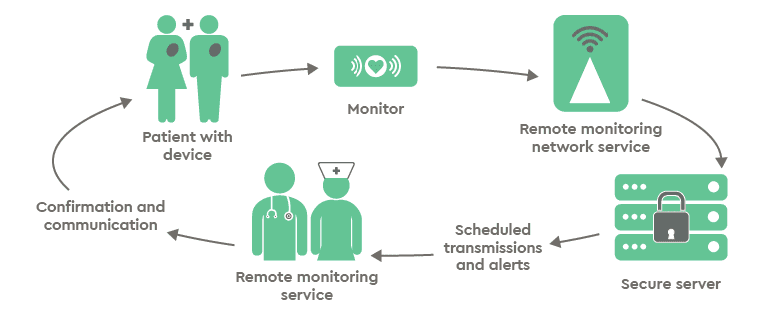 Cardiac Device Remote Monitoring